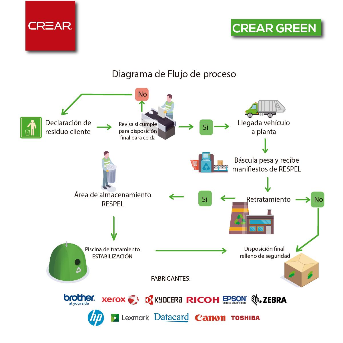 Programa Para La Recolección De Tintas Y Tóners CREAR GREEN